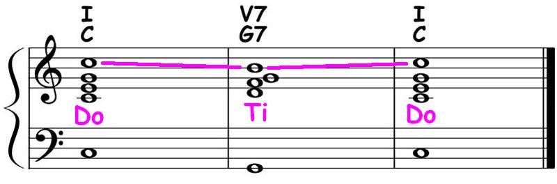 piano-ology-chord-progressions-major-i-v7-i-theory-ear-training-sing-do-ti-do