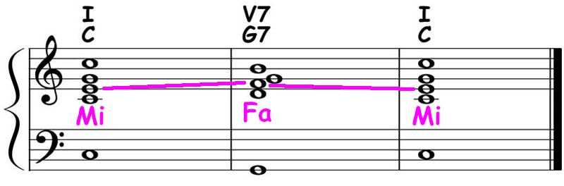 piano-ology-chord-progressions-major-i-v7-i-theory-ear-training-sing-mi-fa-mi