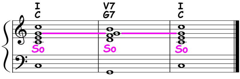 piano-ology-chord-progressions-major-i-v7-i-theory-ear-training-sing-so-so-so
