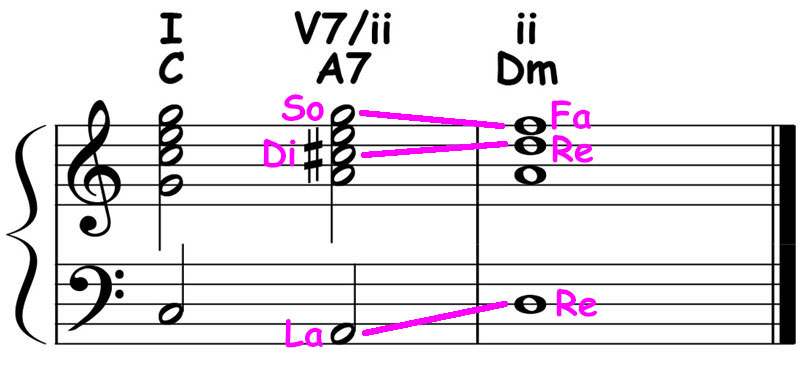 piano-ology-chord-progressions-secondary-dominants-key-of-c-major-a-dominant7-resolved-to-d-minor-triad
