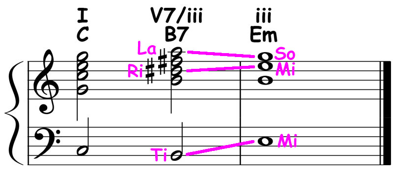 piano-ology-chord-progressions-secondary-dominants-key-of-c-major-b-dominant7-resolved-to-e-minor-triad