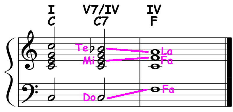 piano-ology-chord-progressions-secondary-dominants-key-of-c-major-c-dominant7-resolved-to-f-major-triad
