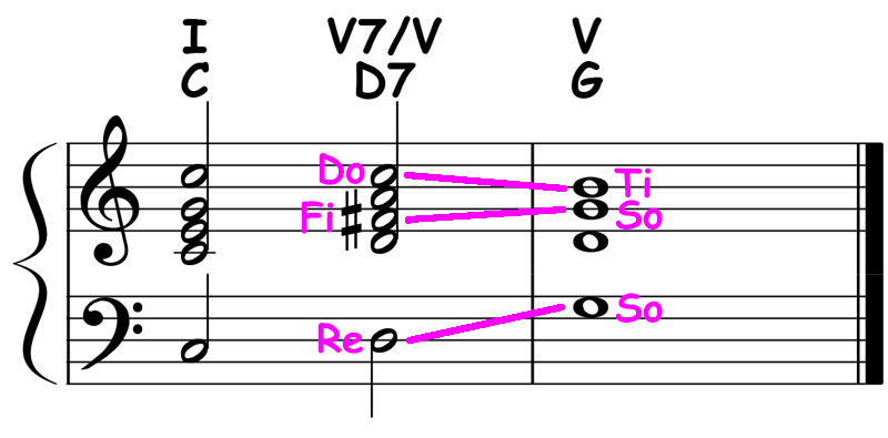 piano-ology-chord-progressions-secondary-dominants-key-of-c-major-d-dominant7-resolved-to-g-major-triad