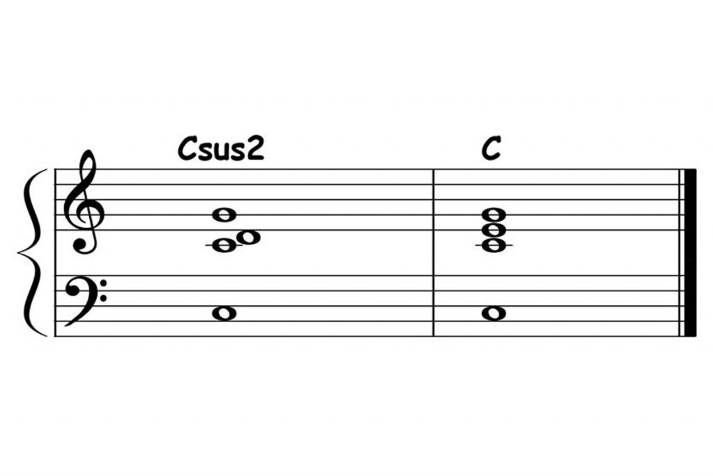 piano-ology-chord-progressions-suspensions-csus2-resolved-to-c-major-triad-featured