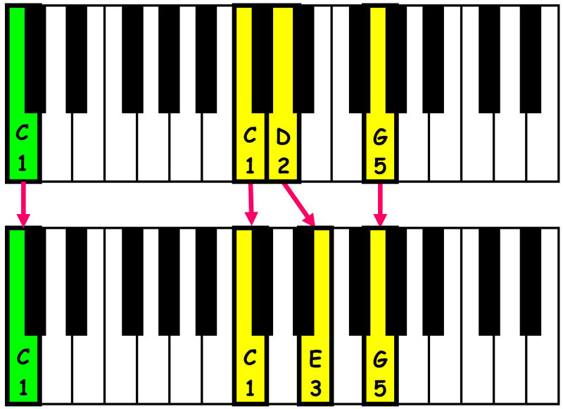 piano-ology-chord-progressions-suspensions-csus2-resolved-to-c-major-triad-keyboard