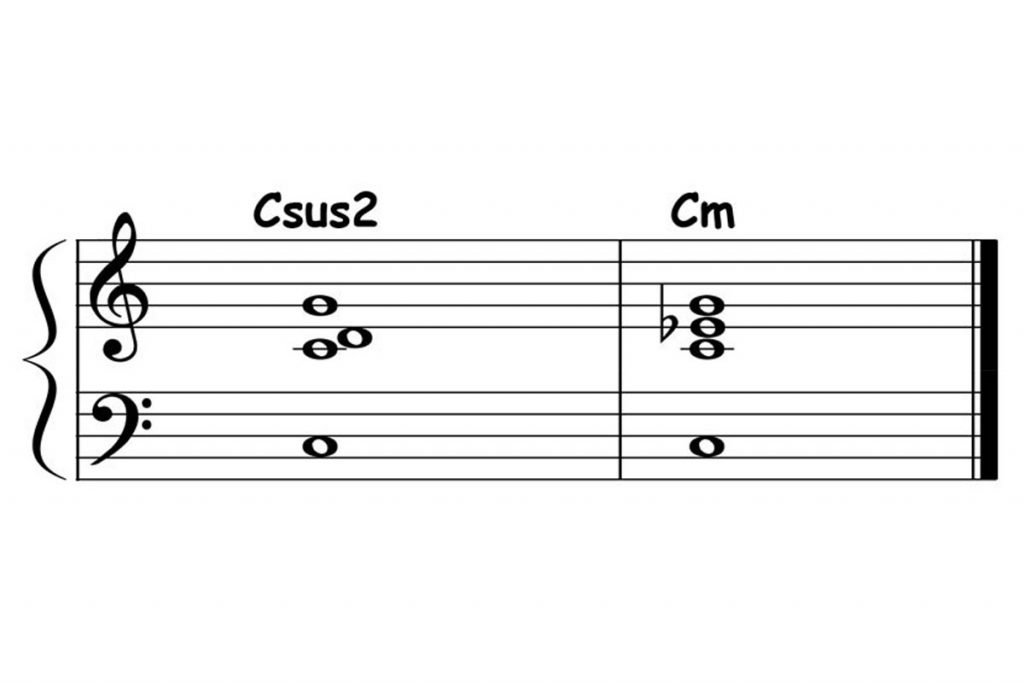 piano-ology-chord-progressions-suspensions-csus2-resolved-to-c-minor-triad-featured