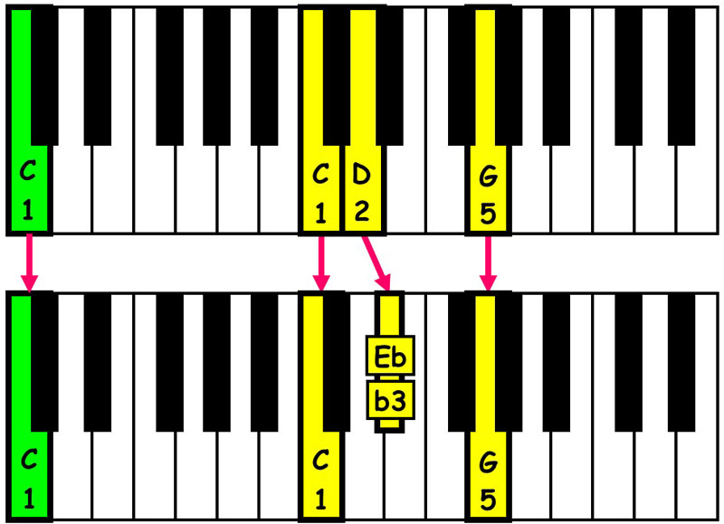piano-ology-chord-progressions-suspensions-csus2-resolved-to-c-minor-triad-keyboard