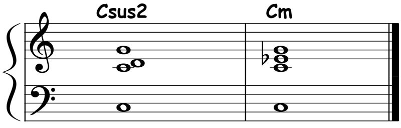 piano-ology-chord-progressions-suspensions-csus2-resolved-to-c-minor-triad-notation