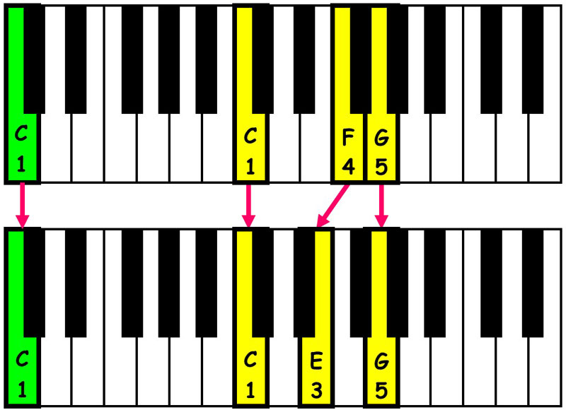 piano-ology-chord-progressions-suspensions-csus4-resolved-to-c-major-triad-keyboard
