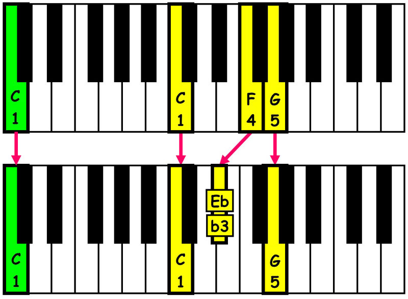 piano-ology-chord-progressions-suspensions-csus4-resolved-to-c-minor-triad-keyboard