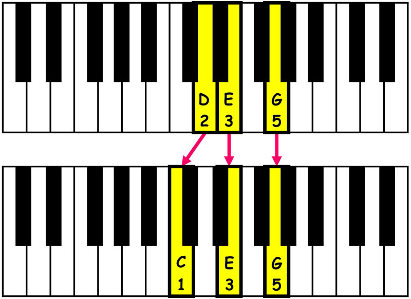 piano-ology-chord-progressions-suspensions-rootless-add2-resolved-to-c-major-triad-keyboard