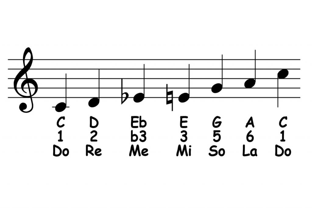 piano-ology-blues-school-c-major-blues-scale-featured