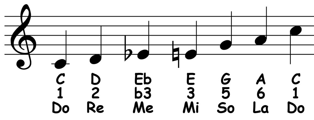 piano-ology-blues-school-c-major-blues-scale-notation-letter-names-scale-degrees-solfege