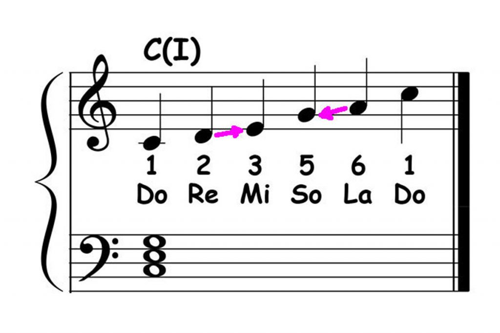 piano-ology-country-school-floyd-cramer-licks-the-first-lesson-featured