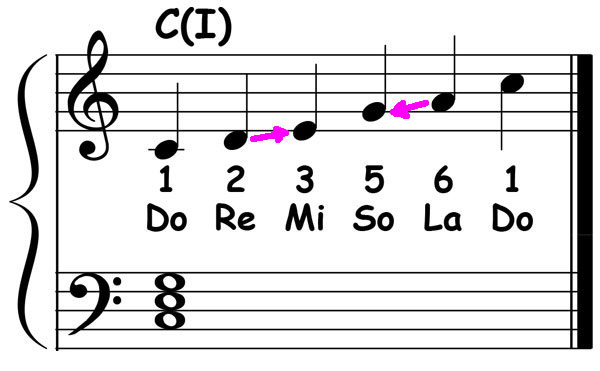 piano-ology-country-school-floyd-cramer-licks-the-first-lesson-pentatonic-scale-chords-c