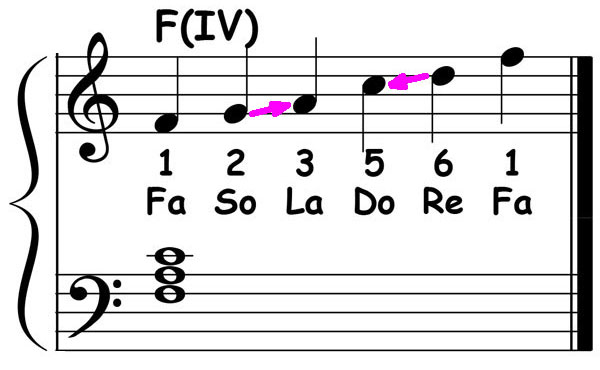 piano-ology-country-school-floyd-cramer-licks-the-first-lesson-pentatonic-scale-chords-f