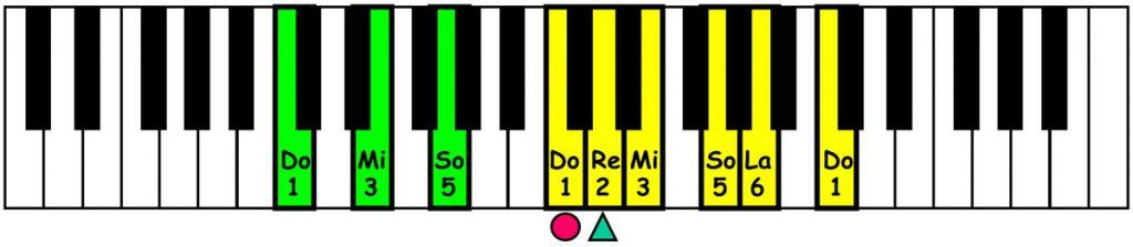 piano-ology-country-school-major-pentatonic-scale-chords-c-keyboard