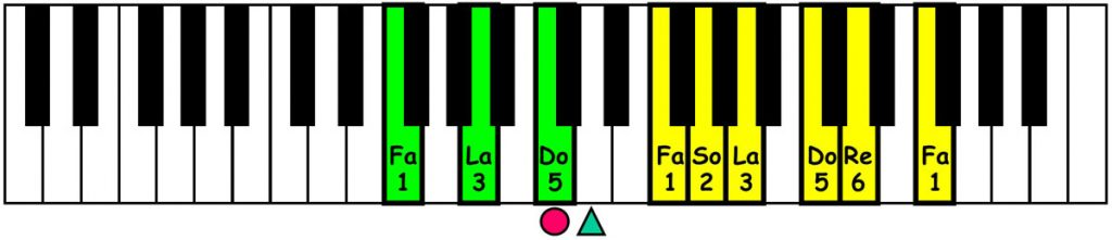 piano-ology-country-school-major-pentatonic-scale-chords-f-keyboard