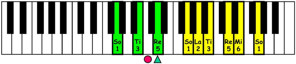 piano-ology-country-school-major-pentatonic-scale-chords-g-keyboard