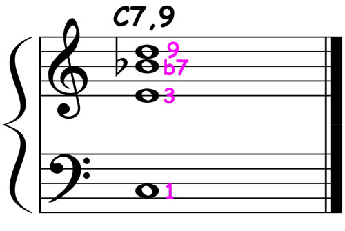 piano-ology-jazz-school-chord-voicings-c-dominant-7-add9-drop5-notation