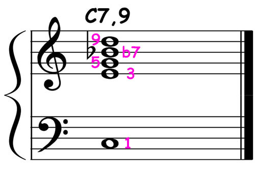 piano-ology-jazz-school-chord-voicings-c-dominant-7-add9-v1-notation