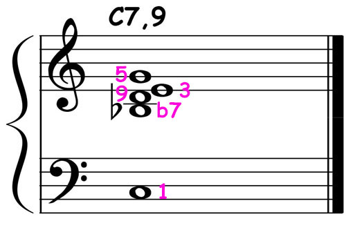 piano-ology-jazz-school-chord-voicings-c-dominant-7-add9-v2-notation