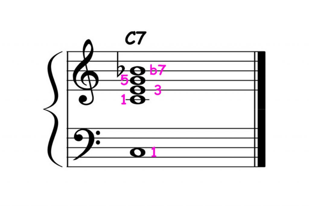 piano-ology-jazz-school-chord-voicings-c-dominant-7-basic-featured