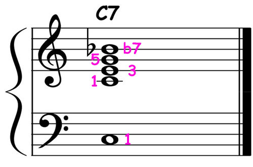 piano-ology-jazz-school-chord-voicings-c-dominant-7-basic-notation