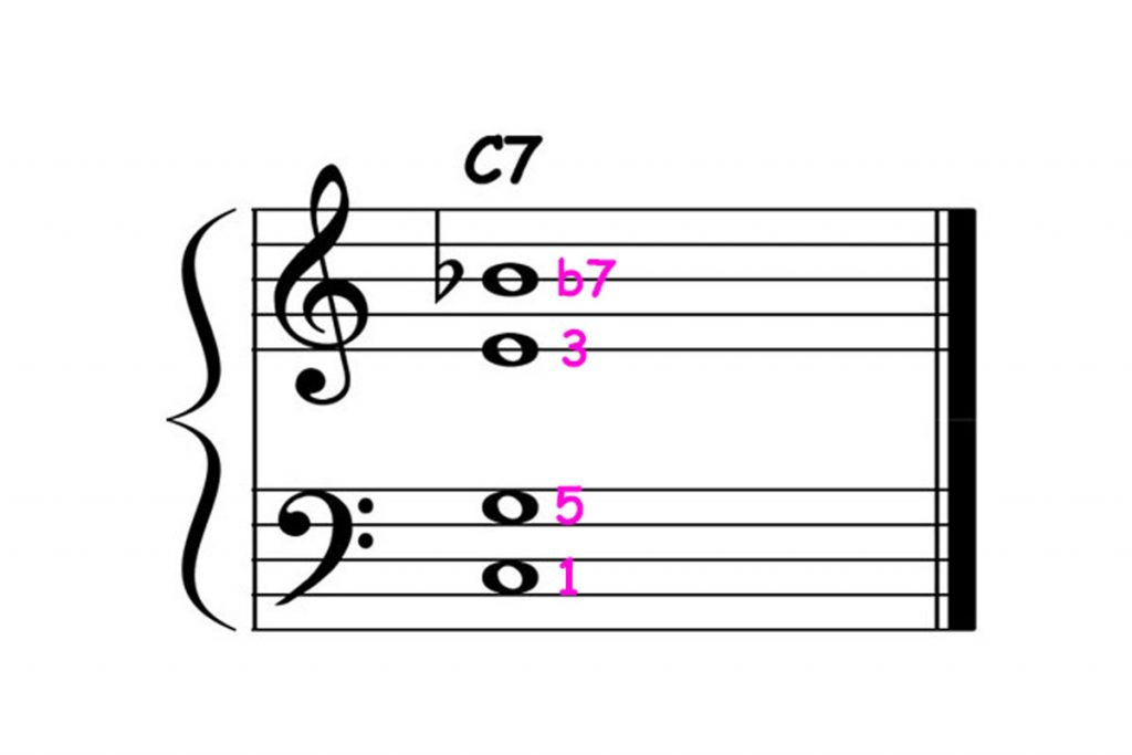 piano-ology-jazz-school-chord-voicings-c-dominant-7-definitive-tones-over-perfect-5th-featured