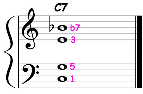 piano-ology-jazz-school-chord-voicings-c-dominant-7-definitive-tones-over-perfect-5th-notation