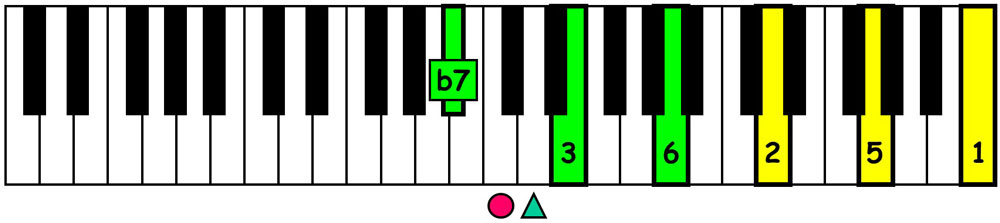 piano-ology-jazz-school-chord-voicings-c-dominant-7-killer-joe-keyboard
