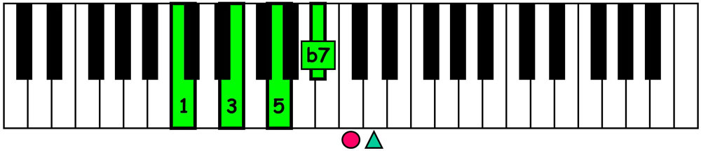 piano-ology-jazz-school-chord-voicings-c-dominant-7-left-hand-block-keyboard