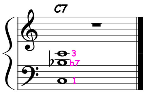 piano-ology-jazz-school-chord-voicings-c-dominant-7-root-plus-definitive-tones-v2-notation