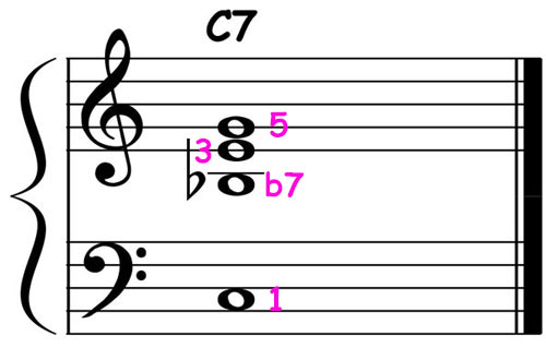 piano-ology-jazz-school-chord-voicings-c-dominant-7-triad-over-root-notation