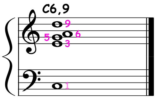 piano-ology-jazz-school-chord-voicings-c-major-6-9-notation