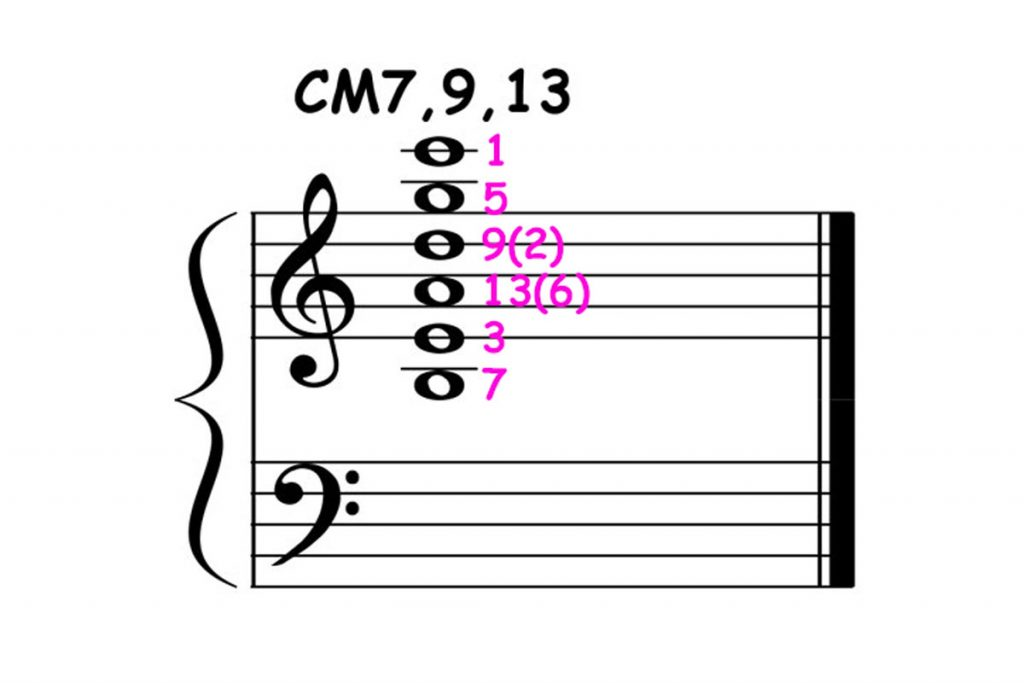 piano-ology-jazz-school-chord-voicings-c-major-7-add-9-add-13-featured