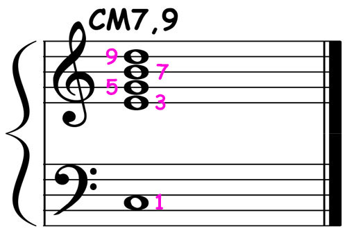 piano-ology-jazz-school-chord-voicings-c-major-7-add-9-v1-notation