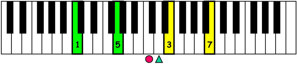 piano-ology-jazz-school-chord-voicings-c-major-7-definitive-tones-over-perfect-5th-keyboard