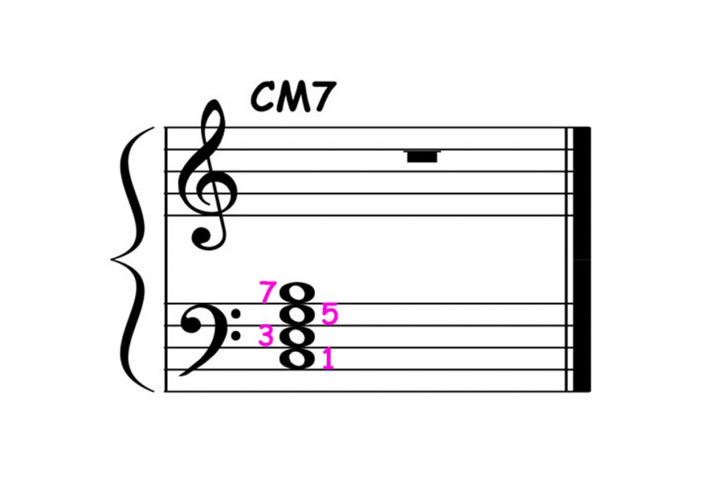 piano-ology-jazz-school-chord-voicings-c-major-7-left-hand-block-featured