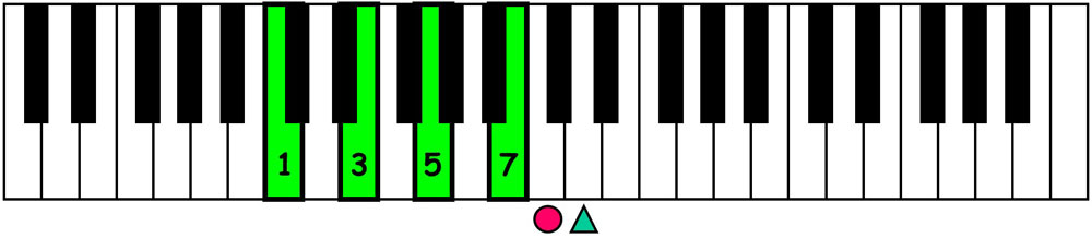 piano-ology-jazz-school-chord-voicings-c-major-7-left-hand-block-keyboard