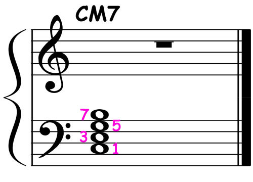 piano-ology-jazz-school-chord-voicings-c-major-7-left-hand-block-notation