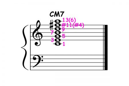piano-ology-jazz-school-chord-voicings-c-major-7-lydian-scale-chord-featured