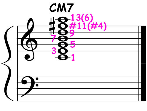 piano-ology-jazz-school-chord-voicings-c-major-7-lydian-scale-chord-notation