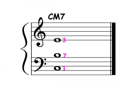 piano-ology-jazz-school-chord-voicings-c-major-7-root-plus-definitive-tones-featured