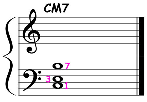 piano-ology-jazz-school-chord-voicings-c-major-7-root-plus-definitive-tones-v1-notation
