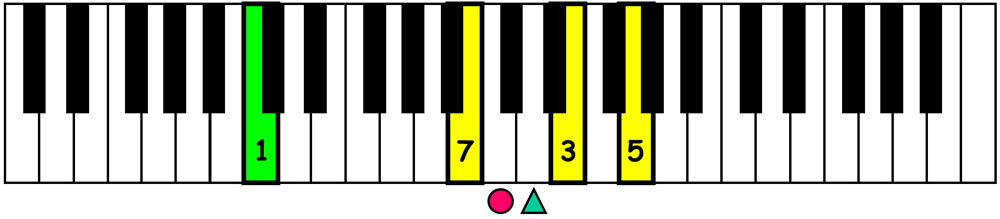 piano-ology-jazz-school-chord-voicings-c-major-7-triad-over-root-keyboard