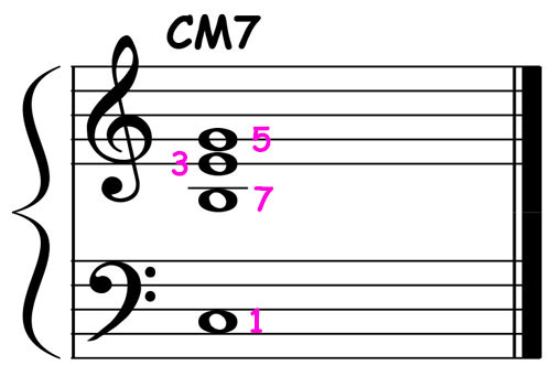 piano-ology-jazz-school-chord-voicings-c-major-7-triad-over-root-notation