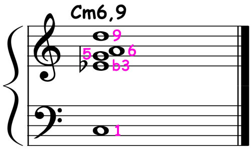piano-ology-jazz-school-chord-voicings-c-minor-6-9-notation