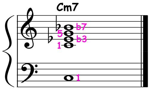 piano-ology-jazz-school-chord-voicings-c-minor-7-basic-notation