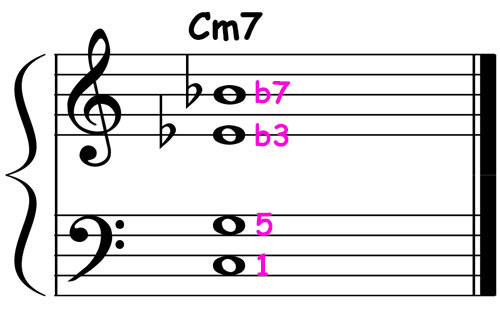 piano-ology-jazz-school-chord-voicings-c-minor-7-definitive-tones-over-perfect-fifth-notation